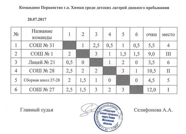Химки Командник Итоговая таблица.jpg